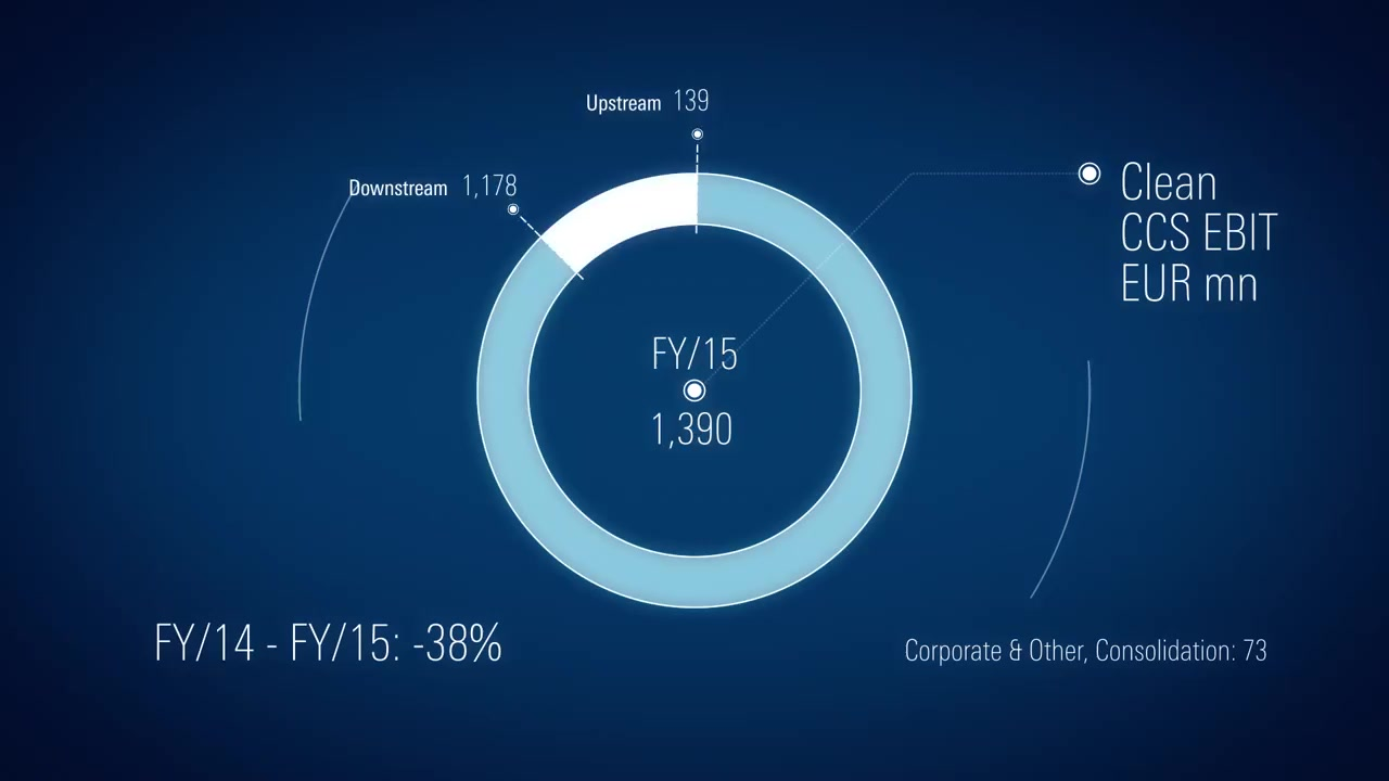OMV Corporate TV: OMV Results Video January – December and Q4 2015